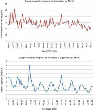 Serie mensual del material particulado inferior a 10 micras en la ciudad de Santander (figura superior) y de las visitas a urgencias por EPOC en el HUMV (figura inferior) durante los 8 años comprendidos entre 2003 y 2010.