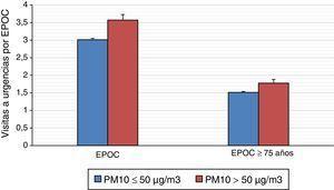 Promedio de urgencias hospitalarias por EPOC (en la población general y en los adultos de más edad) atendiendo a la concentración de PM10 según el umbral marcado por la OMS, con intervalo de confianza del 95%.