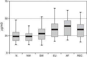 Concentración promedio de PM10 según la retrotrayectoria.