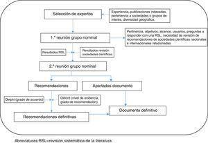 Fases del desarrollo del documento de consenso. RSL: revisión sistemática de la literatura.