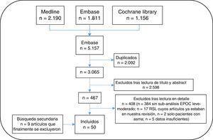 Diagrama de flujo de la selección de artículos de la revisión sistemática.