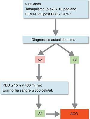 Confirmación diagnóstica de ACO (solapamiento asma y EPOC). * Mantenida tras tratamiento con GCI/LABA (6 meses). En algunos casos además tras ciclo de glucocorticoides orales (15 días). ACO: solapamiento asma y EPOC&#59; céls: células&#59; GCI: glucocorticoides inhalados&#59; LABA: agonista β2 adrenérgico de acción larga&#59; Paq: paquetes&#59; PBD: prueba broncodilatadora. Fuente: Reproducido con permiso de la European Respiratory Society©: Eur Respir J 2017&#59; 49: 1700068 doi:10.1183/13993003.00068-2017.
