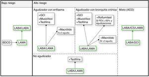 Estrategia de tratamiento de GesEPOC.