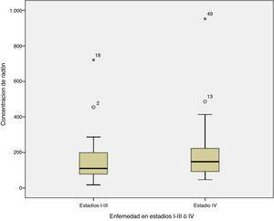 Relación entre el estadio al diagnóstico y la concentración de radón (p=0,254).