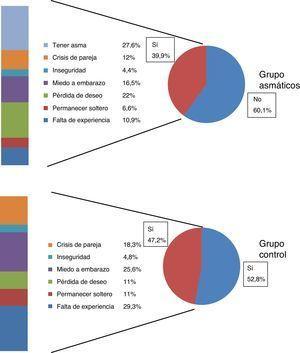 Preocupación por la vida sexual y motivos aducidos por los pacientes asmáticos y el grupo control.