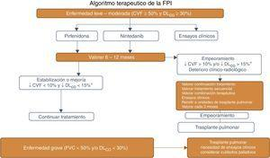 Algoritmo del tratamiento farmacológico de la fibrosis pulmonar idiopática. CVF: capacidad vital forzada; Dlco: capacidad de transferencia del monóxido de carbono.