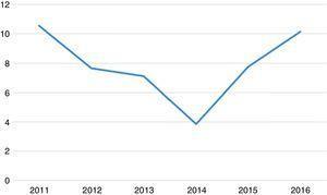 Tasa de incidencia de NNB anual expresada por 100.000 habitantes/año.