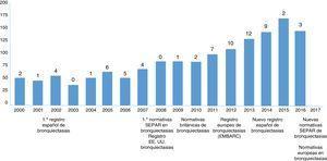 Evolución bibliométrica de las publicaciones sobre bronquiectasias en el siglo XXI. Las barras representan el número de publicaciones anuales indexadas en PubMed sobre bronquiectasias, mientras que los números sobre las barras representan el número de ensayos clínicos anuales realizados. A pie de tabla se especifica el año de publicación o creación de las diferentes normativas o registros sobre bronquiectasias.