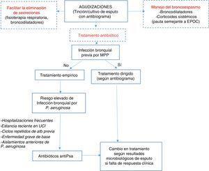 Algoritmo para el manejo de las agudizaciones. antiPsa: antipseudomonas; Atb: antibiótico; EPOC: Enfermedad pulmonar obstructiva crónica; MPP: Microorganismos potencialmente patógenos; UCI: Unidad de Cuidados Intensivos. Para la elección de antibióticos y posología, ver tabla 8.