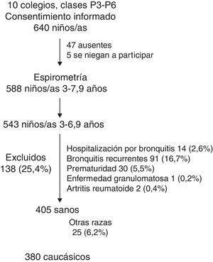 Diagrama de inclusión de los niños en el estudio.