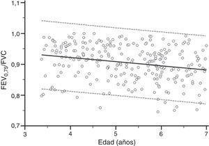 Valores de FEV0,75/FVC en relación con la edad. La línea continua representa la línea de regresión y las líneas discontinuas el intervalo de confianza del 95% de la línea de regresión.