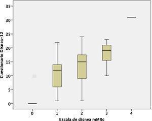 Comparación de la puntuación en el cuestionario Disnea-12 con la escala de disnea del Medical Research Council modificado.