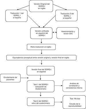 Diagrama de flujo del proceso de traducción y validación del cuestionario SGRQ-I en idioma español.