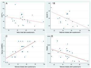 Gráfico de dispersión con recta ajustada para el estudio de la correlación entre el valor total del SGRQ-I y las variables CVF%, DLCO%, escala mMRC de disnea y cantidad de pasos. A) Correlación entre valor total del cuestionario y CVF% (capacidad vital forzada %) (r= –0,44; p = 0,033; coeficiente beta= –0,22). B) Correlación entre valor total del cuestionario y DLCO% (capacidad de difusión de monóxido de carbono %) (r= –0,55; p= 0,011; coeficiente beta= –0,60). C) Correlación entre valor total del cuestionario y puntaje de la escala de disnea mRMC (r = 0,71; p < 0,001; coeficiente beta= 0,047). D) Correlación entre valor total del cuestionario y los pasos dados por el paciente en 24 horas medidos mediante acelerómetro (r = 0,47; p = 0,024; coeficiente beta= –81,08).