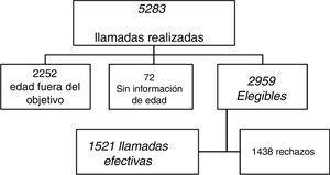 Diagrama de flujo del estudio. Encuesta nacional de prevalencia de asma en adultos. Argentina, 2015.