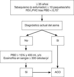 Confirmación diagnóstica de ACO. ACO: solapamiento asma y EPOC; GCI: glucocorticoides inhalados; EPOC: enfermedad pulmonar obstructiva crónica; FEV,: volumen espiratorio forzado en el primer segundo; FVC: capacidad vital forzada; LABA: agonistas beta-2 adrenérgicos de acción prolongada; PBD: prueba broncodilatadora. * Mantenida tras tratamiento con GCI/LABA (6 meses). En algunos casos, además, tras ciclo de glucocorticoides orales (15 días). Reproducido con permiso de la European Respiratory Society ©: Eur Respir J 2017;49:1700 068. DOI: 10.1183/13993003.00068-2017.