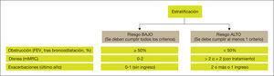 Criterios para la estratificación en niveles de riesgo. FEV1: volumen espiratorio forzado en el primer segundo&#59; mMRC: escala modificada del Medical Research Council.