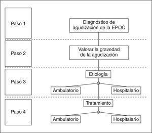 Evaluación por pasos de las agudizaciones de la EPOC.