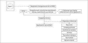 Primer paso. Diagnóstico de la agudización de la EPOC.