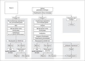 Tratamiento hospitalario de la agudización grave. BD: broncodilatadores; VMNI: ventilación mecánica no invasiva.