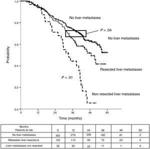 Comparison of disease specific survival (DSS) from pulmonary first metastasectomy.