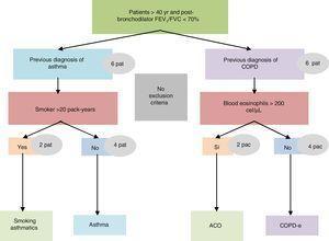 Patient recruitment flow diagram.