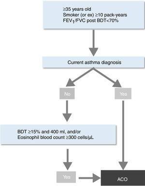 SEPAR-ACO algorithm for ACO diagnosis.