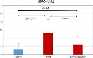 Niveles de EPO en orina (uEPO) en el grupo de sujetos sanos (n = 13), y en el grupo de sujetos con SAHS (n = 12) antes y despues del tratamiento con CPAP.