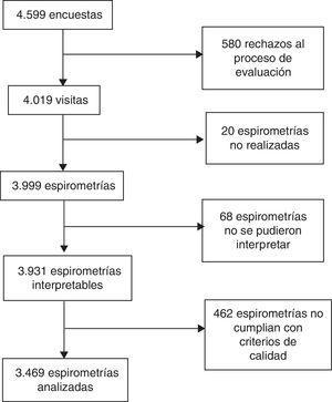 Diagrama de flujo del estudio EPOC.AR.