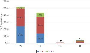 Distribuciones de los casos de EPOC según valoración multidimensional GOLD 2017. Prevalencia de cada subgrupo ABCD con grados 1, 2, 3, 4 del total de pacientes con EPOC (n: 471). Subgrupos con redondeo A (grado 1: 24%&#59; grado 2: 25%&#59; grado 3: 2%&#59; grado 4: 0%)&#59; B (grado 1: 14%&#59; grado 2: 24%&#59; grado 3: 6%&#59; grado 4: 0%)&#59; C (Total 1%*: grado 1: 0%&#59; grado 2: 1%&#59; grado 3: 0%&#59; grado 4: 0%) y D (total 4%*: grado 1: 0%&#59; grado 2: 2%&#59; grado 3: 1%&#59; grado 4: 0%).