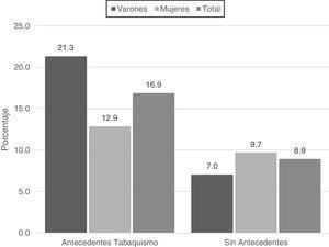 Prevalencia de EPOC según la presencia de antecedentes de tabaquismo (fumador actual o anterior) o ausencia (no fumador). Distribución según sexo.