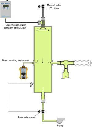 Components of the closed-circuit apparatus.