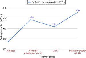 Evolución de la natremia durante el ingreso.
