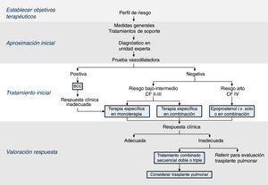 Algoritmo terapéutico de la hipertensión arterial pulmonar. BCC: bloqueantes de los canales de calcio&#59; CF: clase funcional.