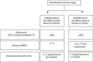 La estratificación del riesgo según GesEPOC.