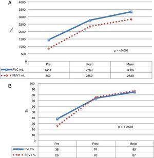 Evolución de los valores funcionales de los pacientes con FQ que recibieron un TP. Se muestra la media de cada valor, antes del TP, durante el postoperatorio y la media de los mejores valores alcanzados durante el seguimiento. A) Valores expresados en mililitros(ml). B) Valores expresados en porcentaje de acuerdo con el peso y la talla de cada paciente. FEV1: volumen espiratorio forzado en el primer segundo; FVC: capacidad vital forzada.