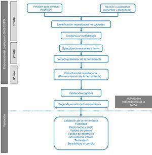 Etapas del proceso de elaboración y validación del cuestionario SAQ-COPD. La elaboración del cuestionario incluye 3fases: 1) revisión de literatura e identificación de necesidades no cubiertas; 2) selección de dimensiones e ítems y 3) estructura del cuestionario en su versión inicial. En este artículo también se incluye la validación cognitiva.