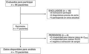 Diagrama STROBE de los participantes en el estudio.