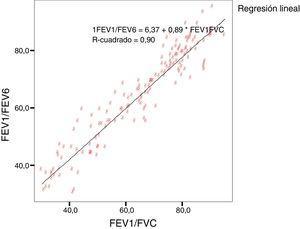 Gráfico de correlación entre la razón FEV1/FVC por espirometria versus razón FEV1/FEV6 por Piko-6.