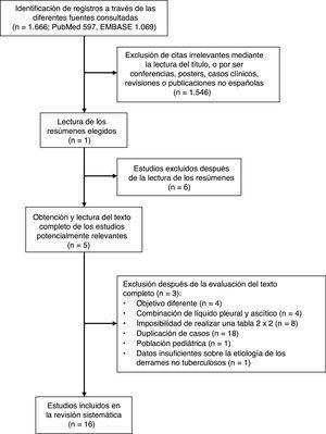 Diagrama de flujo de la estrategia de búsqueda y selección de estudios españoles.