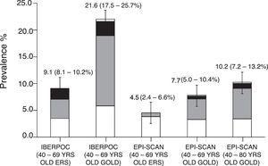 Cambios en la prevalencia de EPOC entre IBERPOC (1997) y EPISCAN (2007) según diferentes criterios espirométricos. Reproducido con permiso de Soriano et al.44.