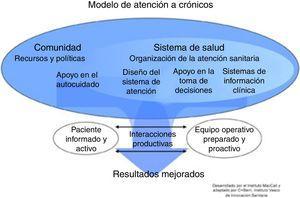 Modelo universal de gestión de enfermedades crónicas.