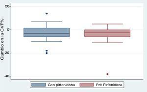 Cambio en la CVF% en el tiempo de seguimiento. Comparación entre períodos previo y posterior al inicio de pirfenidona (p=0,534).