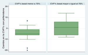 Cambio en la CVF% en el tiempo de seguimiento. Comparación entre grupos con CVF% basal mayor o igual y menor al 75% (p=0,09).