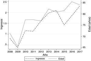 Muestra la evolución a lo largo de los años del número de ingresos por las bronquiectasias y la edad. El eje y izquierdo muestra el ‰ de los ingresos por bronquiectasias respecto el total de ingresos en el hospital durante el periodo de tiempo analizado. El eje y derecho muestra la edad media de los pacientes en años.