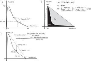 a)Medición del ángulo β. b)Método de área bajo la curva. c)Concavidad central y periférica. Desarrollo de cada método en el texto. Ao: área obstructiva; AR: área del rectángulo; At: área del triángulo; Au: área comprendida entre la hipotenusa del triángulo y la curva de espiración forzada espiratoria; AUC: área bajo la curva; FEF 50%: flujo espiratorio forzado al 50% de la capacidad vital; FEF 75%: flujo espiratorio forzado al 75% de la capacidad vital; L/s: litros por segundo; PEF: pico flujo espiratorio; Ref: referencia; RV: volumen residual; TLC: capacidad pulmonar total; Xp: extrapolación del PEF en las abscisas. Gráficos adaptados de Dominelli et al.5, Lee et al.11 y Johns et al.15.