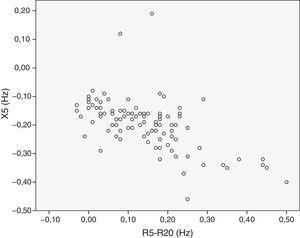 Correlación entre X5 y R5-R20 en el grupo global de niños asmáticos.