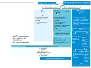 Algoritmo de tratamiento escalonado de la rinitis alérgica. Este algoritmo establece el tratamiento según la duración de los síntomas (intermitentes o persistentes) y la gravedad de la enfermedad (leve, moderada-grave). ARLT: antagonista de los receptores de los leucotrienos; GC: glucocorticoides. Modificada de Plaza7.