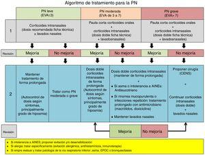 Algoritmo de tratamiento de la rinosinusitis crónica con pólipos nasales. Esquema de diagnóstico, tratamiento y seguimiento de la rinosinusitis crónica con pólipos nasales. AINE: antiinflamatorios no esteroideos; CENS: cirugía endoscópica nasosinusal; EPOC: enfermedad pulmonar obstructiva crónica; EVA: escala visual analógica de gravedad (0-10cm); PN: pólipos nasales. Modificada de Alobid et al.6.