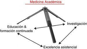 Los 3 pilares de la medicina académica.